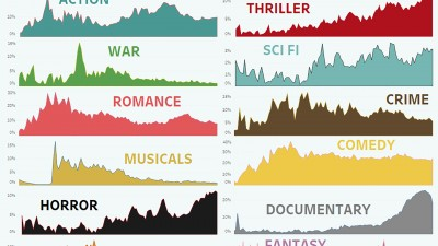 Infographic Breaks Down Film Genre Popularity of the Past 100 Years