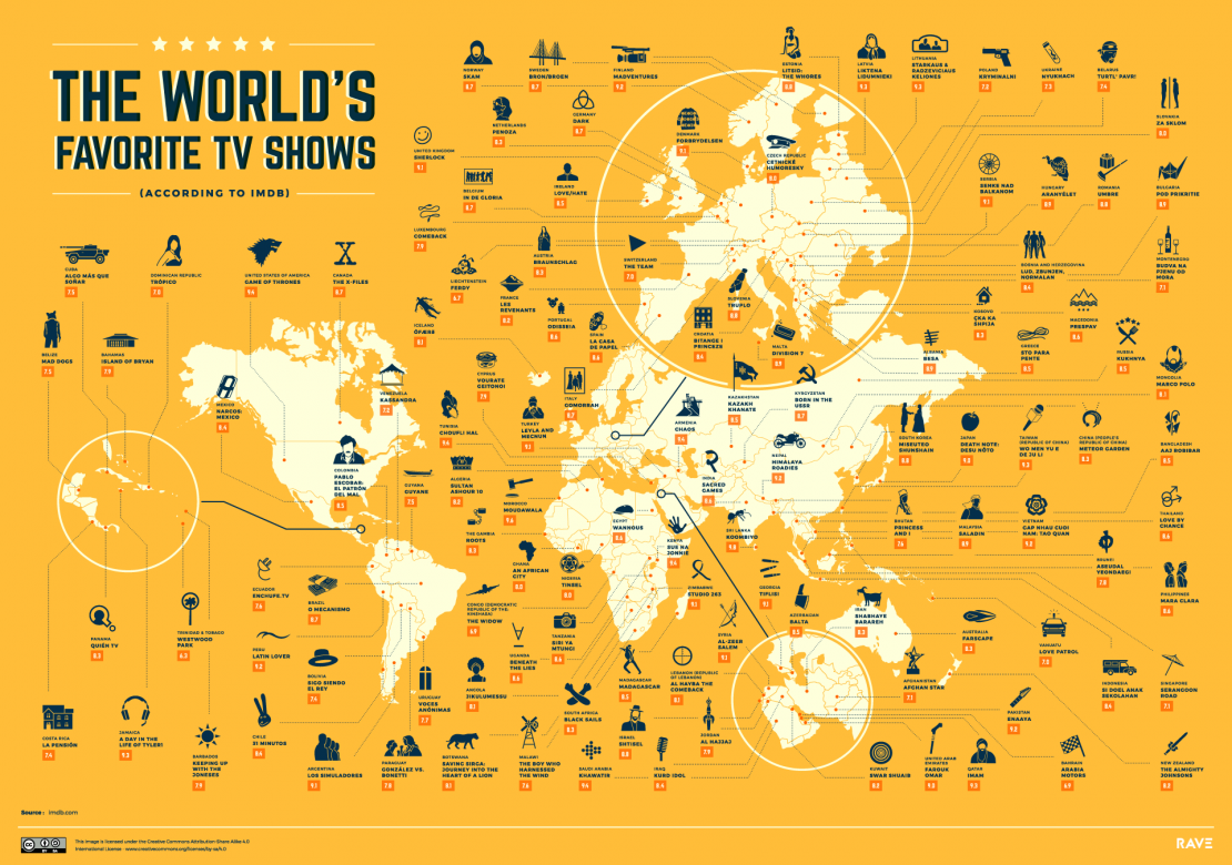 What are the World's Favorite TV Shows (According to IMDB)