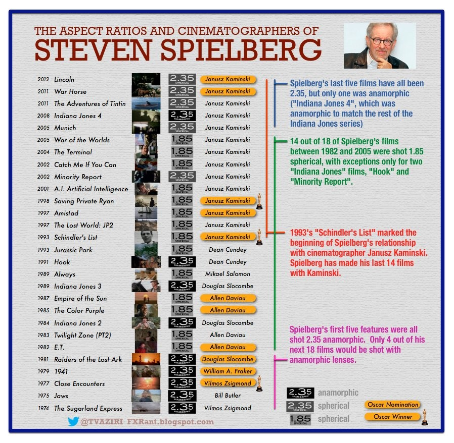 How does Steven Spielberg Use Aspect Ratio? [Infographic]