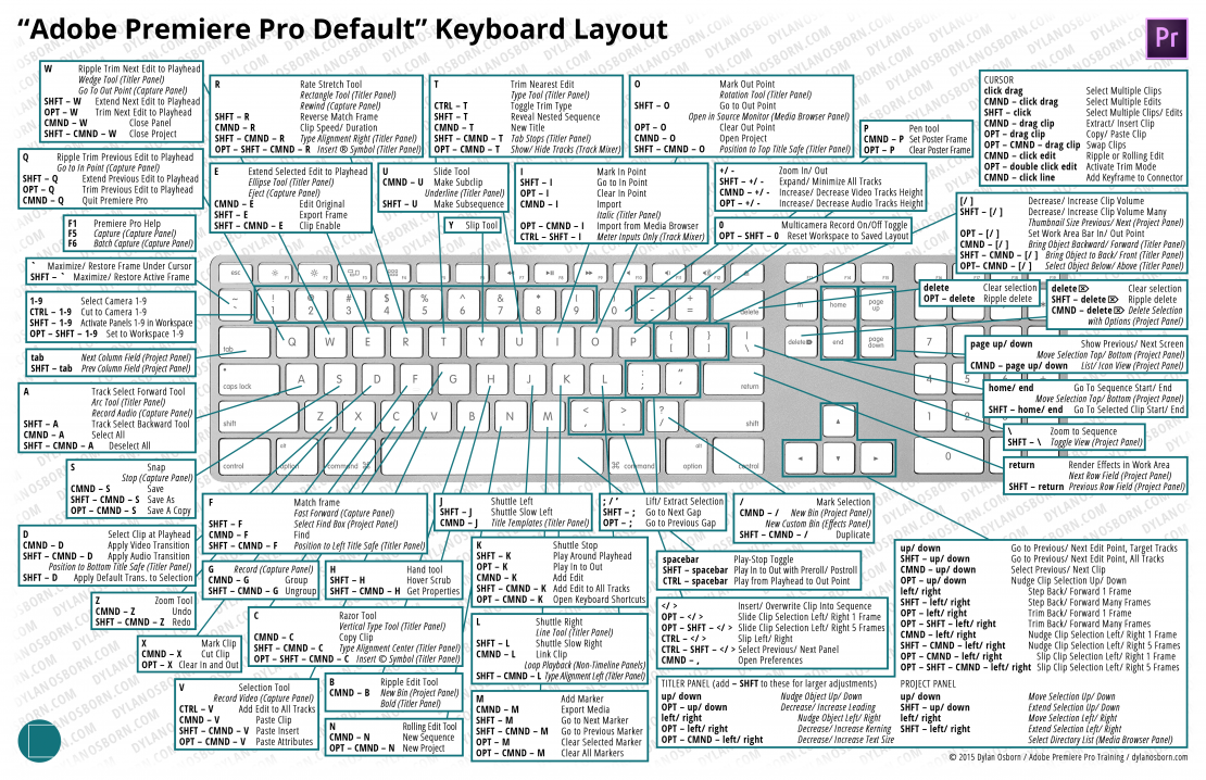 Adobe Premiere Pro Default Keyboard Shortcut Cheat Sheet