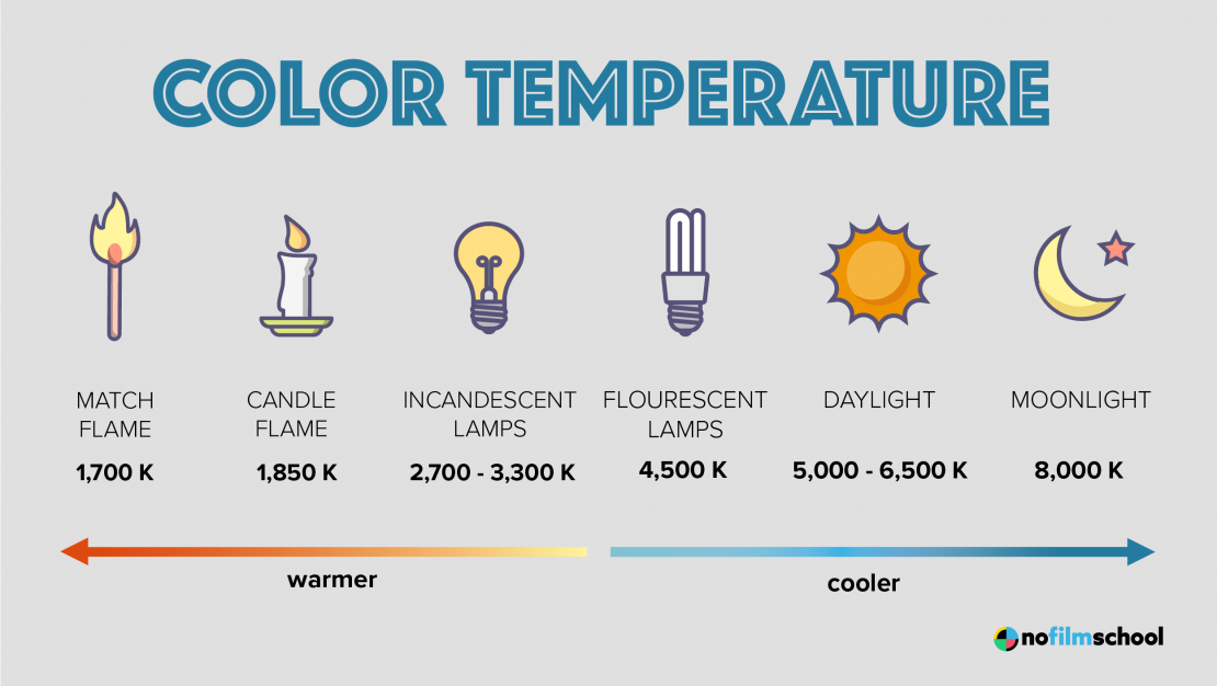Color Temperature of Light Sources