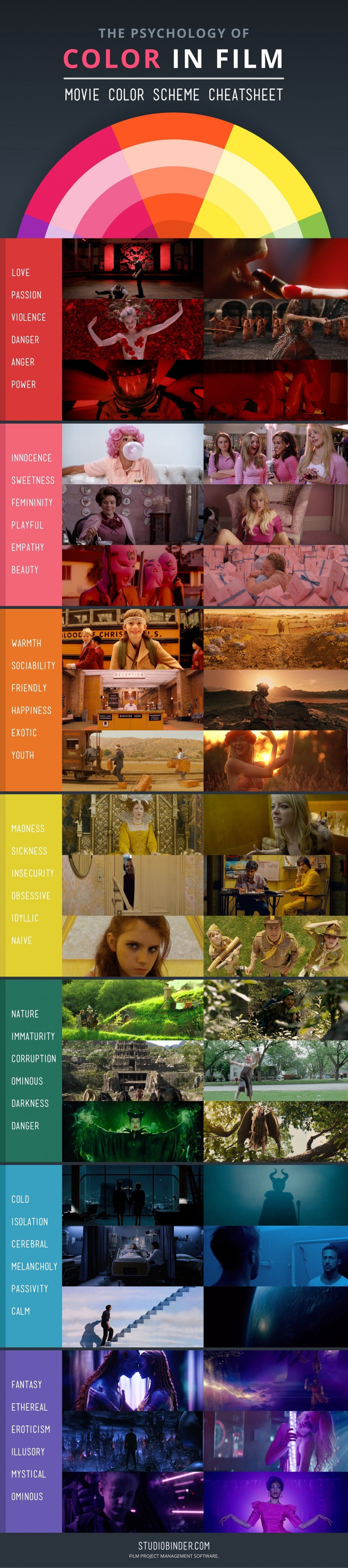 This Infographic Reveals the Connection Between Color and Emotion in Film