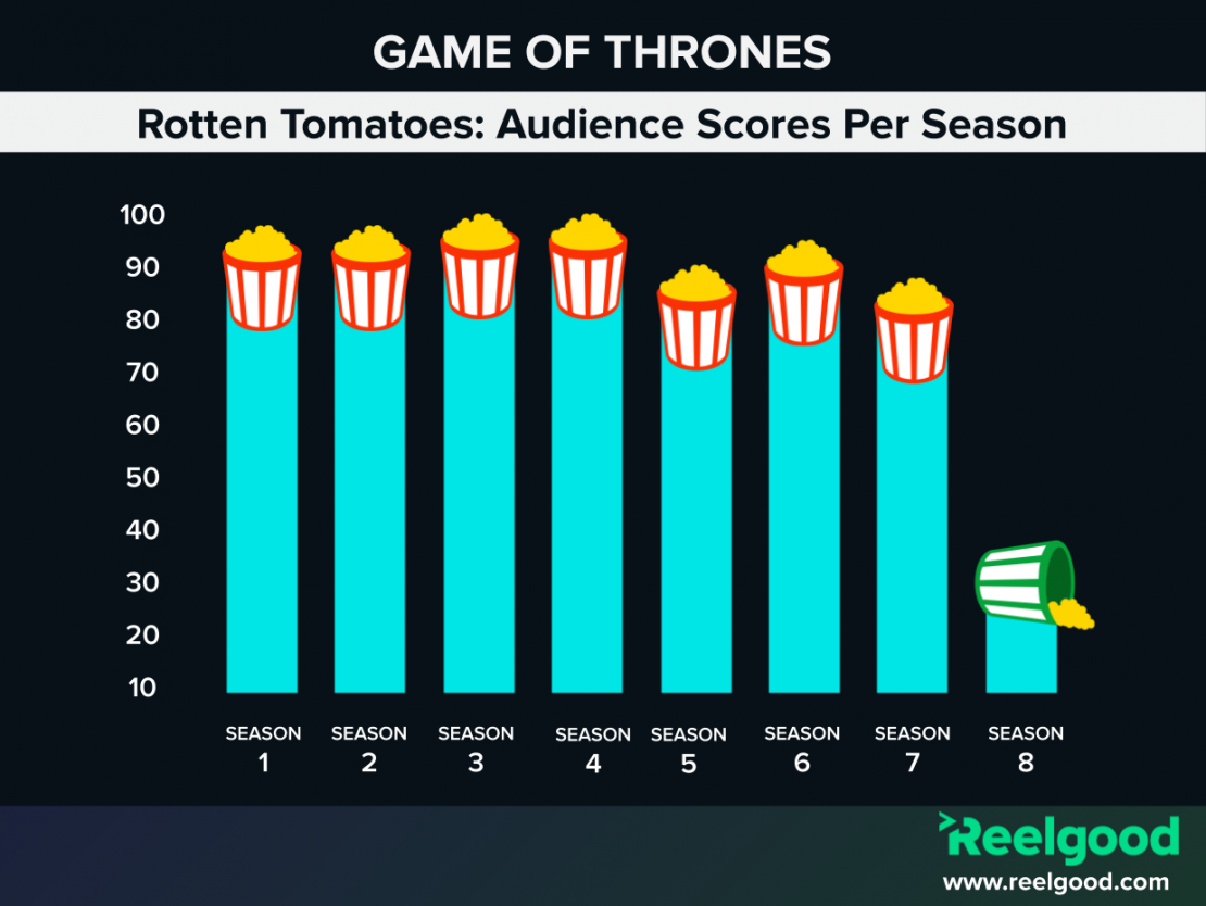 How Did Each Season of 'GoT' Stack Up on Rotten Tomatoes? [Infographic]