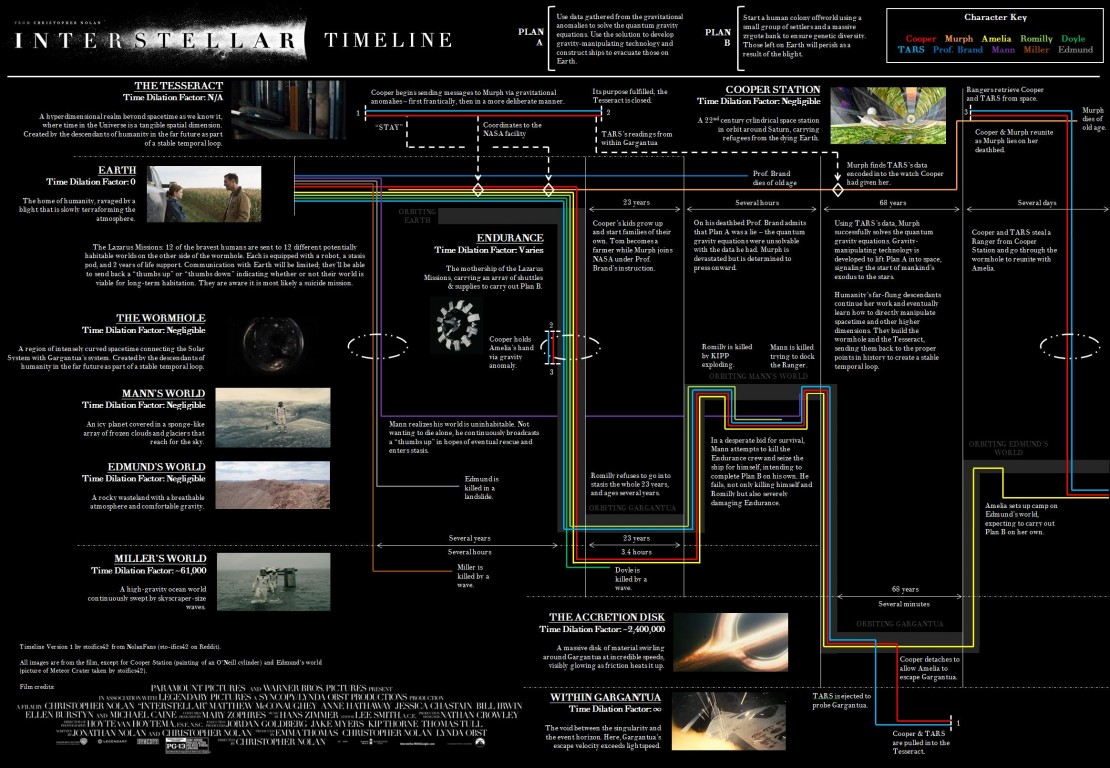 10 Things to Discuss After Seeing 'Interstellar'