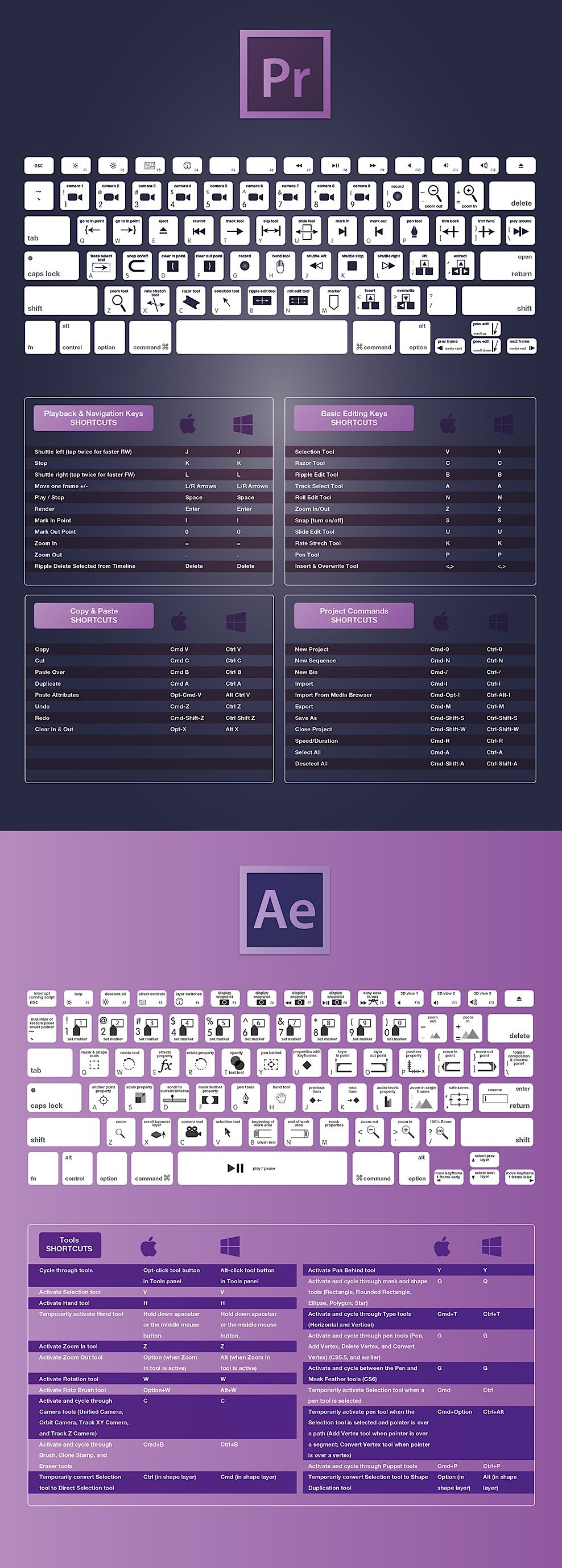 Every Keyboard Shortcut That You Will Ever Need for Premiere