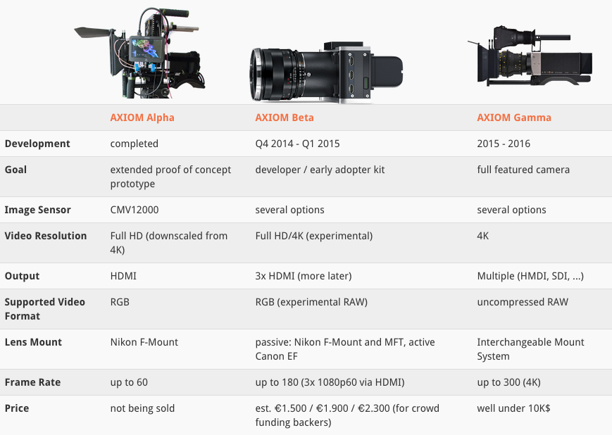 Apertus Axiom Open Source Cinema Camera Roadmap