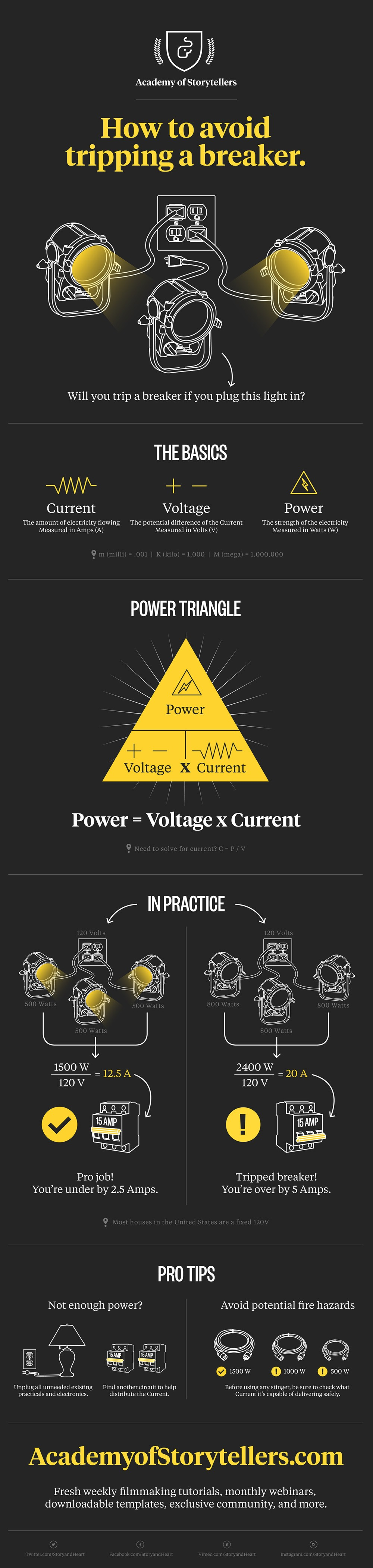 Bathroom Light Keeps Tripping Breaker infographic: how to avoid tripping a breaker with too many lights