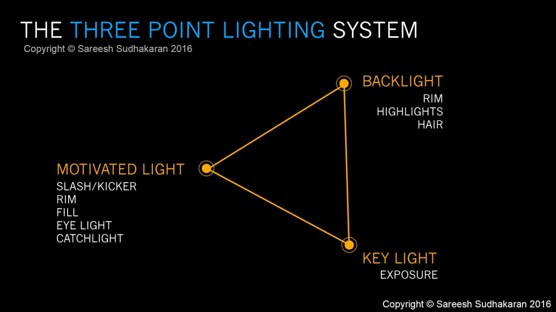 Watch: Why is Three-Point Lighting the Filmmaking Standard?