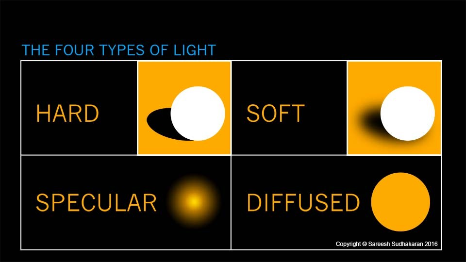 Learn 4 Different Types Of Light And How To Use Them In