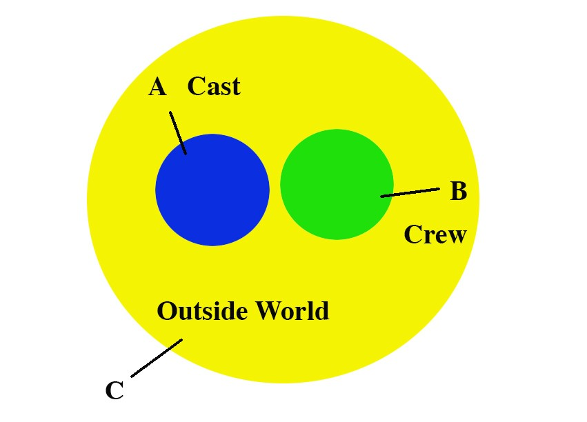 Three circles show the zones of covid compliance on set.