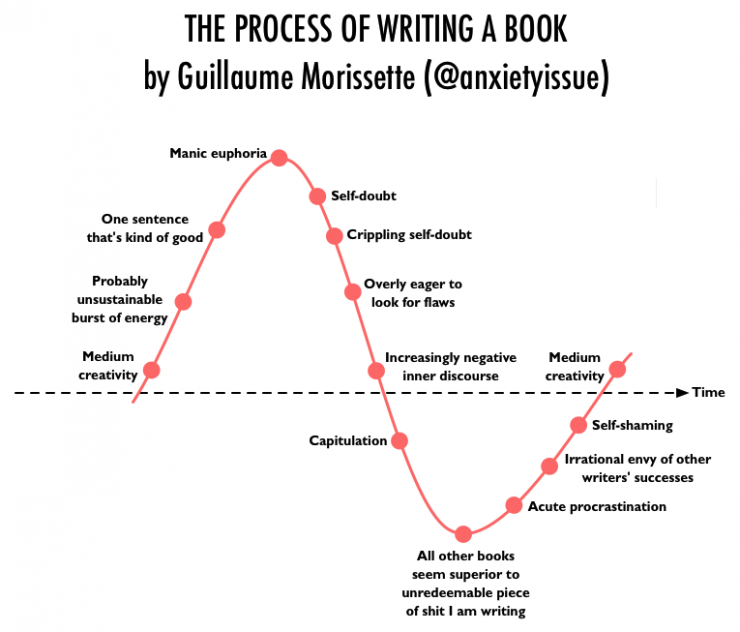 Here's the Agonizing Process of Writing a Book or Screenplay