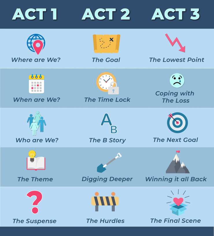 Three Act Structure: Breaking Down Acts One, Two, & Three in