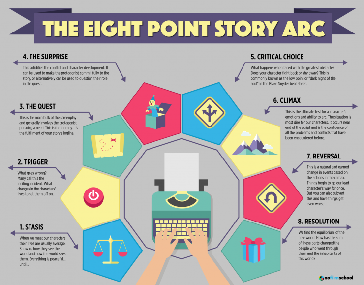The 8 Point Story Arc for Screenwriters