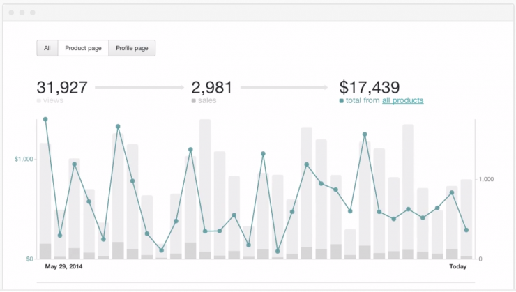 Gumroad Real-time Analytics