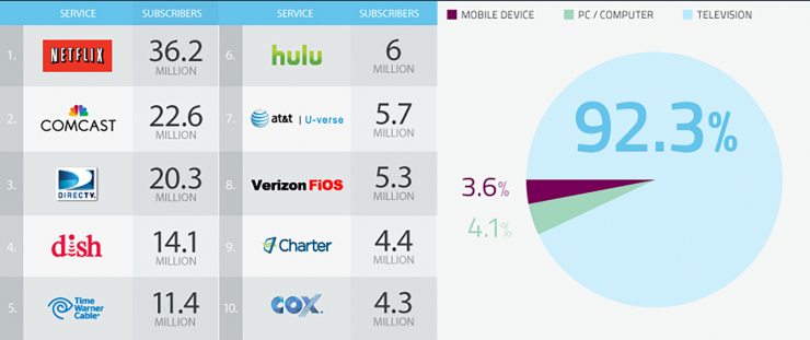 Cable Industry chart