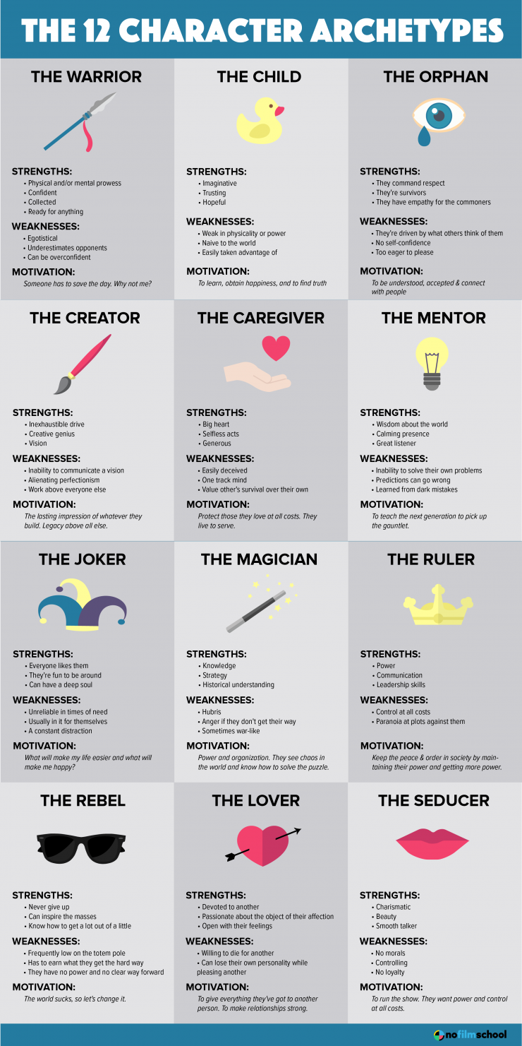 Jung's 12 Character Archetypes