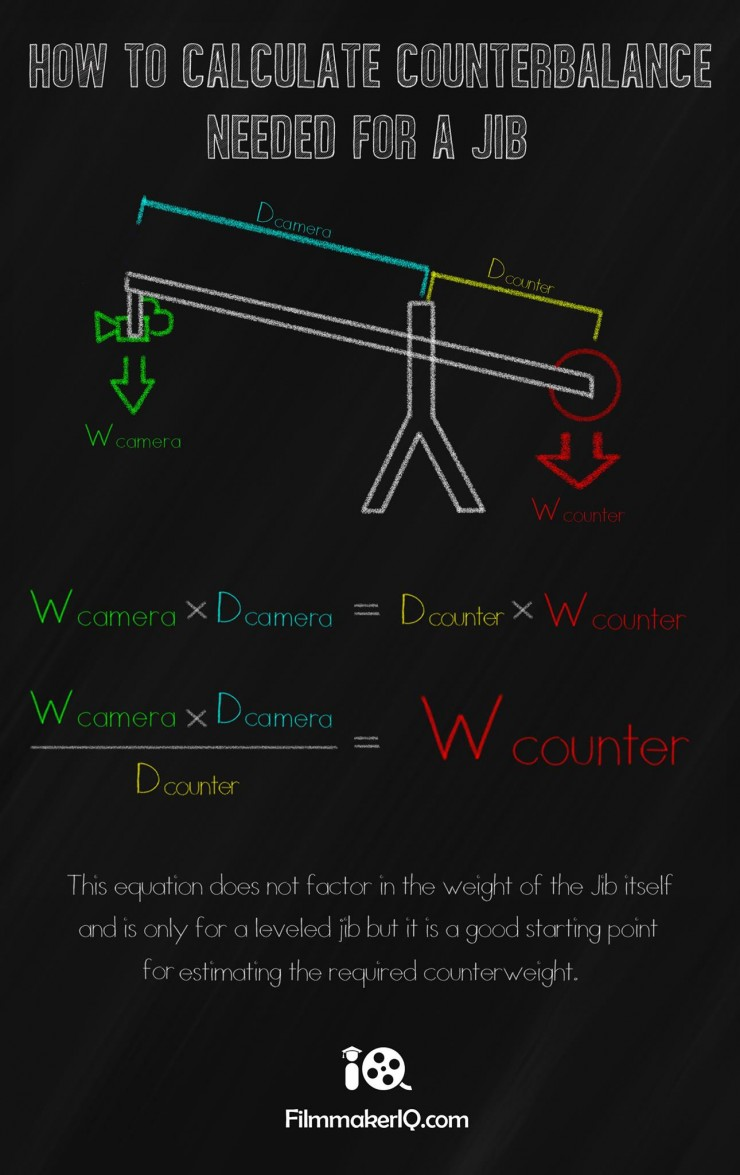 Counterbalancing Your Jib Made Easy with This Handy Infographic