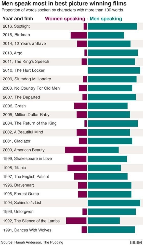 Who Talks More In Best Picture Winners