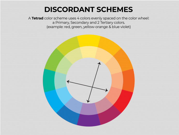 Discordant color schemes. A Tetrad color scheme uses 4 colors spaced evenly on the color wheel.