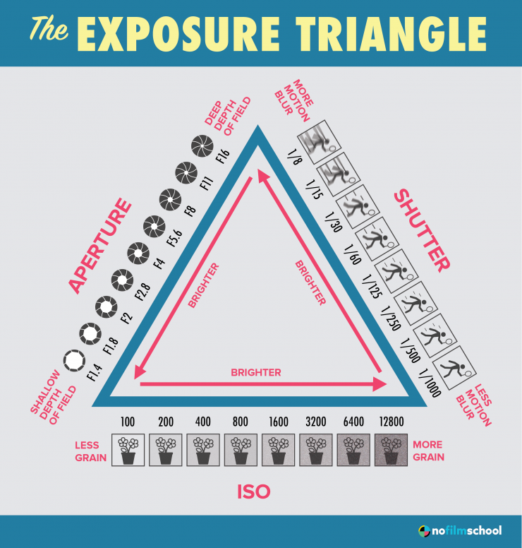 Understanding The Exposure Triangle [FREE Exposure Triangle Cheat Sheet]