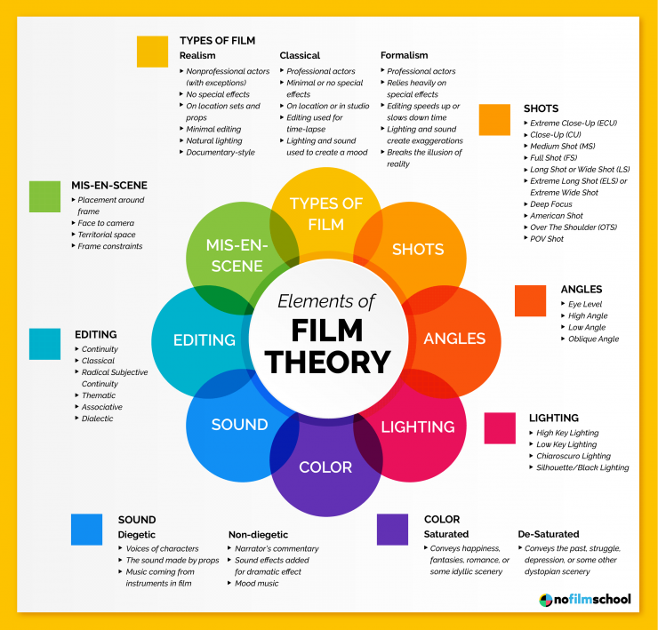 Understanding Film Theory An Essential Guide