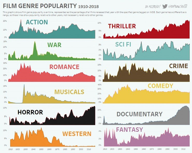 Film Genre Popularity Infographic