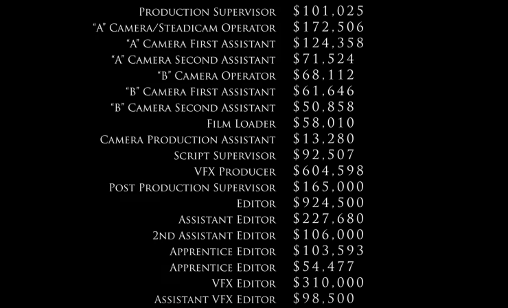 here u0026 39 s what cast and crew really earn on a  200 million blockbuster budget