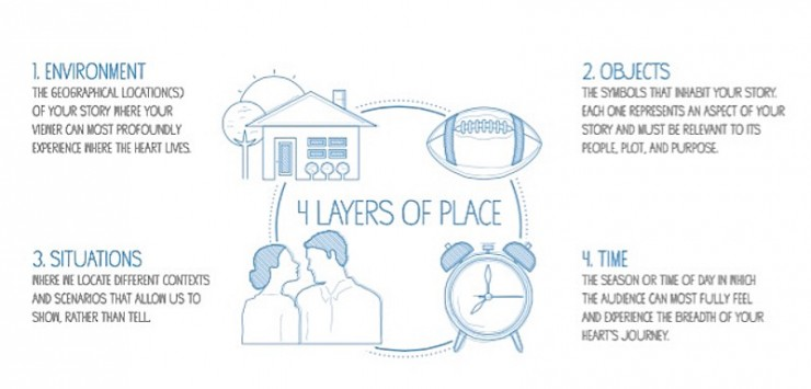 MUSE Storytelling Process: Four Layers of Place