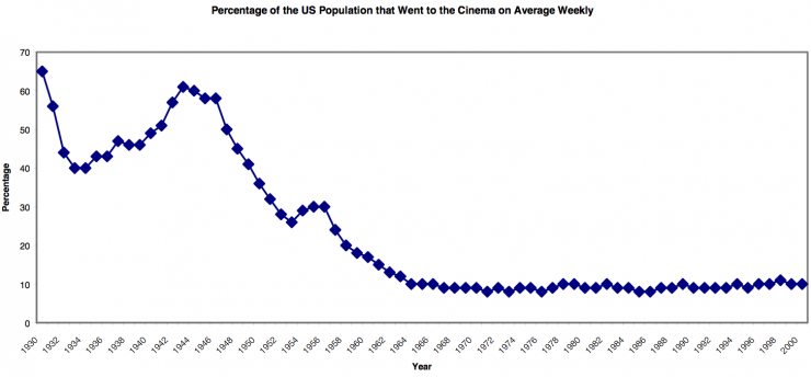 percentage_of_the_us_population_that_went_to_the_cinema_on_average_weekly_1930-2000 no film school VOD the screening room sean parker