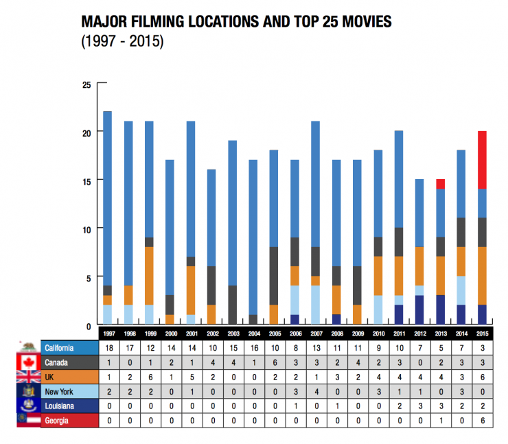 California Ranks 1st for Most Film Productions, New York Falls to 6th