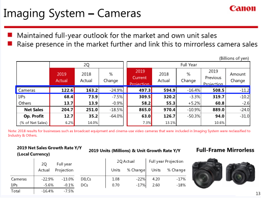 The Digital Camera Market Is In Serious Trouble