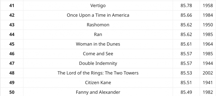 Top Movies of all time