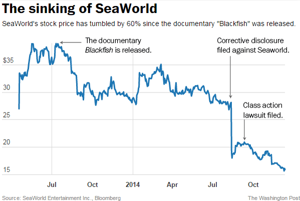 Blackfish versus SeaWorld Stock Price