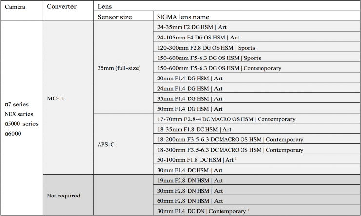 Sigma MC-11 Lens Compatibility List