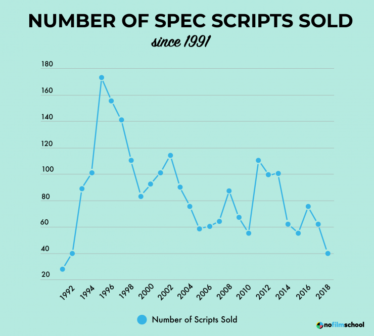 Line Chart Showing Number of Spec Scripts Sold Since 1991