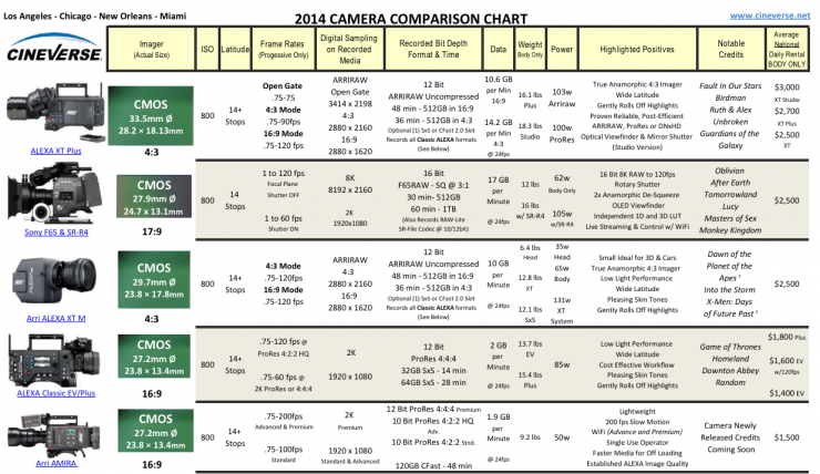 this helpful chart has everything you need to know about today s rh nofilmschool com 5 Best Digital SLR Cameras Nikon D5000 Digital SLR
