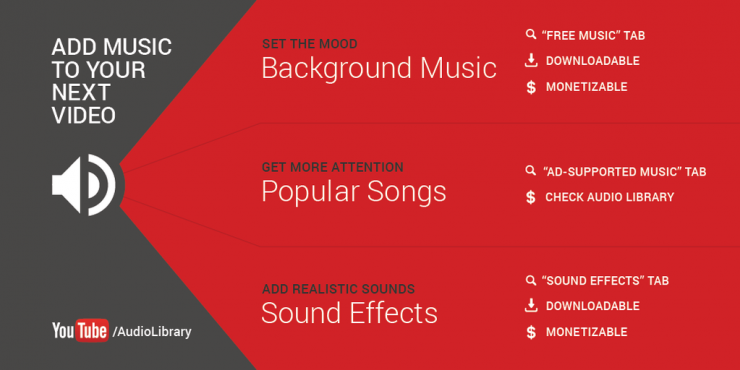 youtube has added more than 1000 new royalty free tracks to its