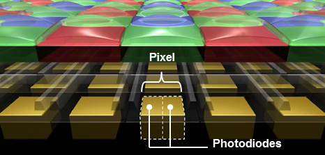 Dividing pixel can not only boost autofocus sensitivity, but also dynamic range.