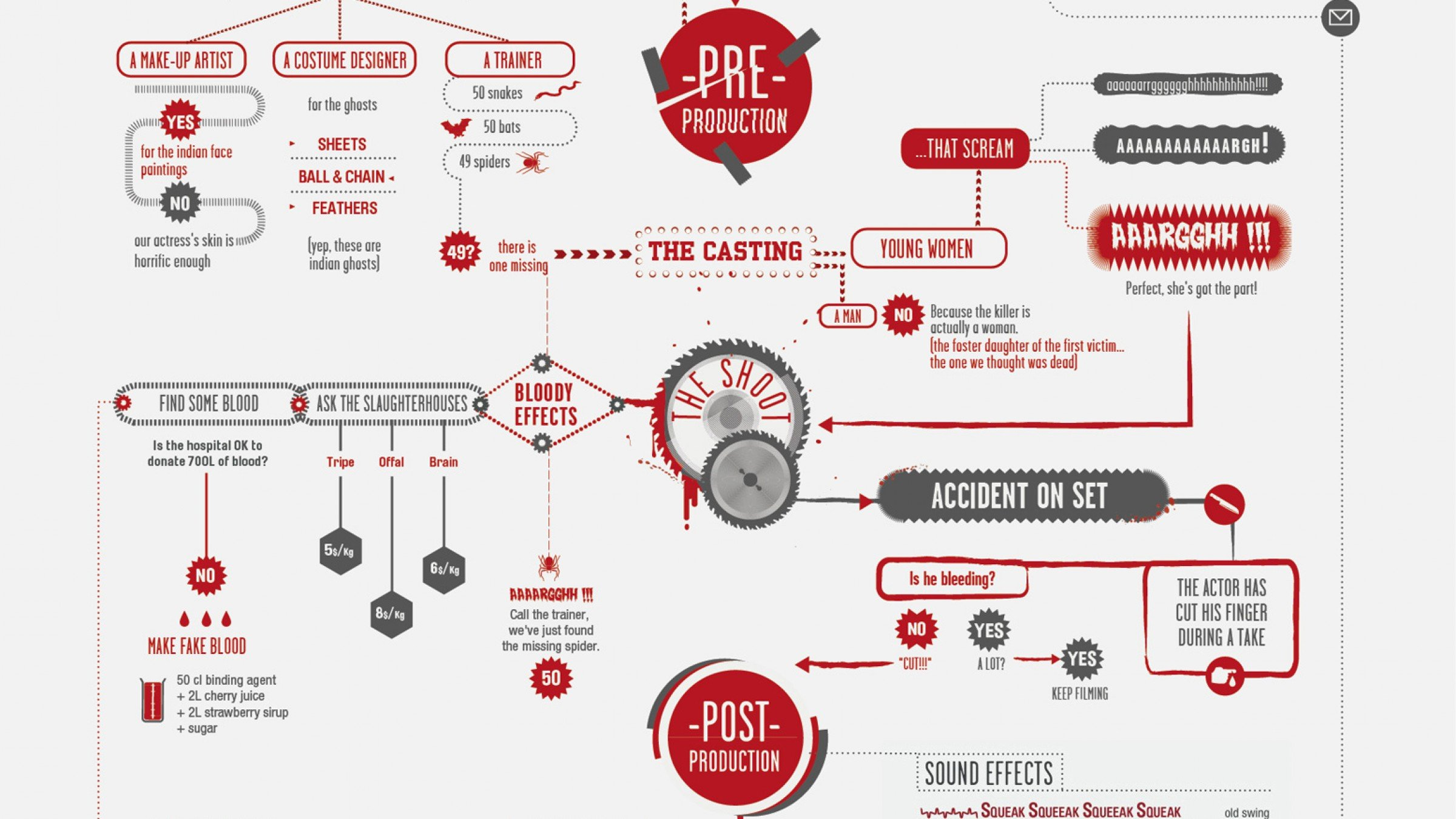 Canal Flow Chart Plus Process Diagram Panama Four Goofy Flowcharts To Guide You Through The Filmmaking 1200x675