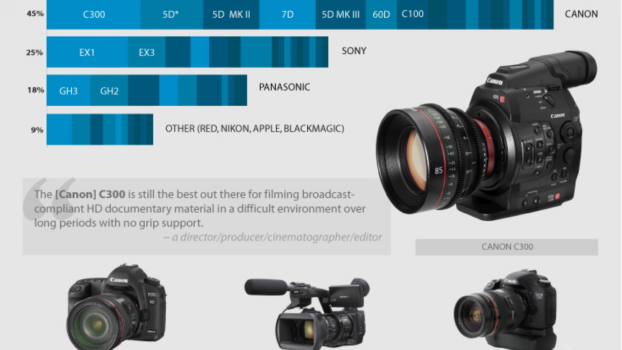 A Comprehensive List of the Top Tools in Documentary Filmmaking