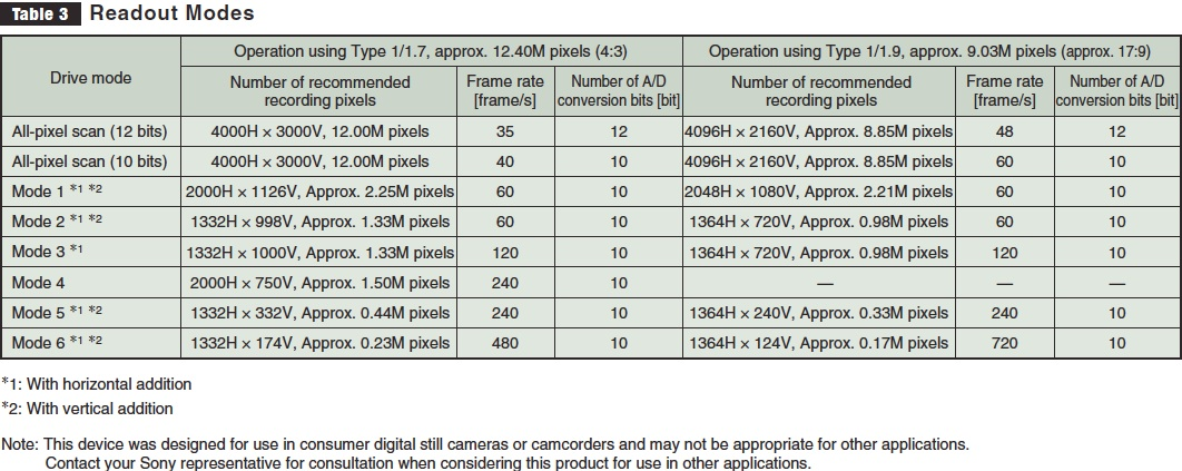 4K at 60FPS is Coming from Sony, New Cameras Likely Not Far Behind