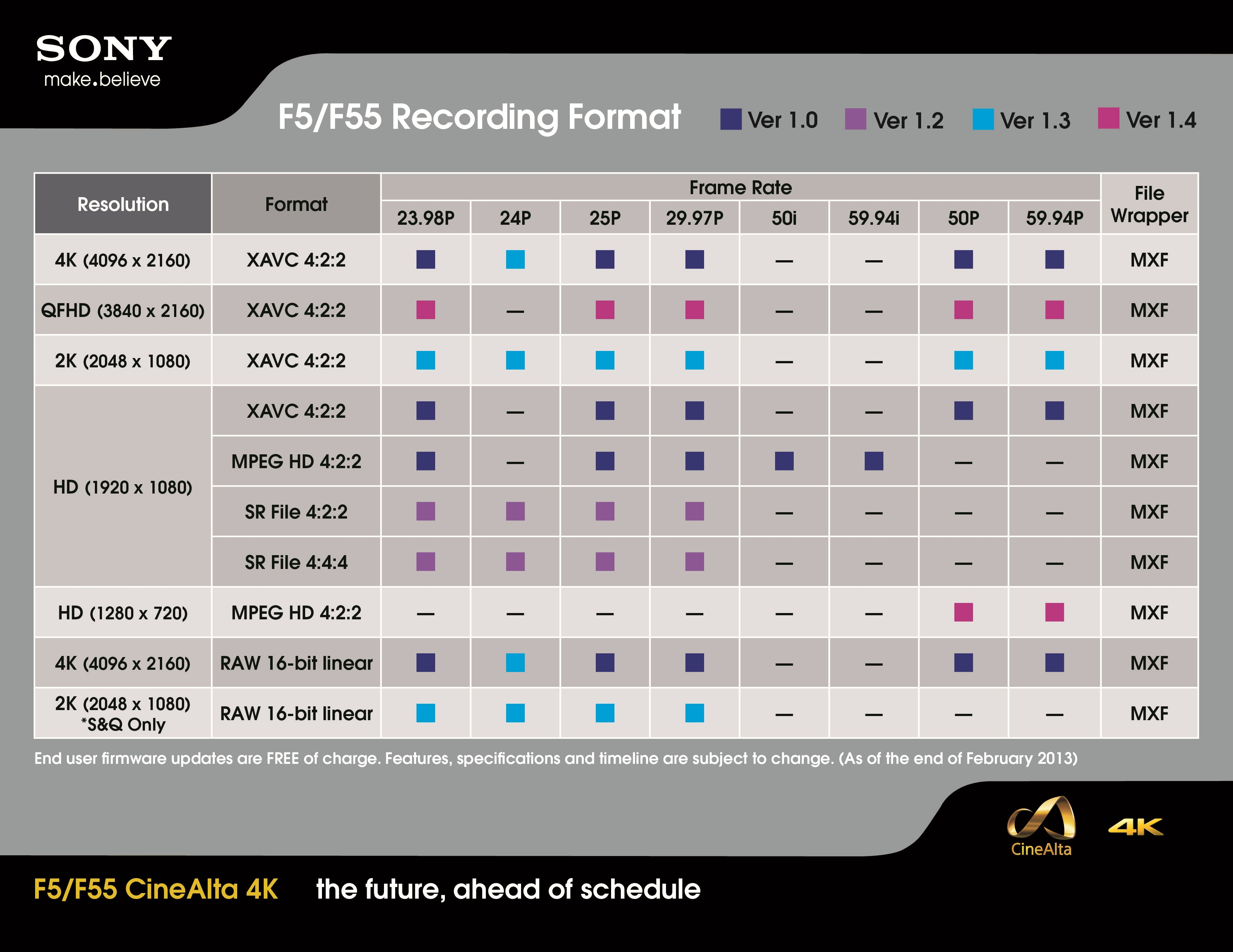 sony fs700 4k recorder support coming in july and complete f5 f55