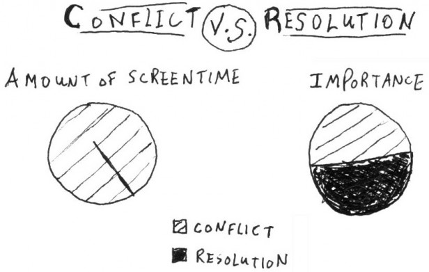 Conflict vs Resolution