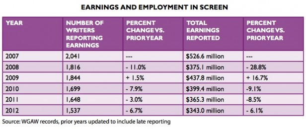 WGAW 2012 Screenwriter Earnings