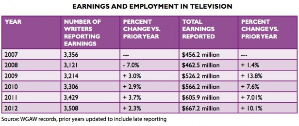 WGAW 2012 TV Writer Earnings
