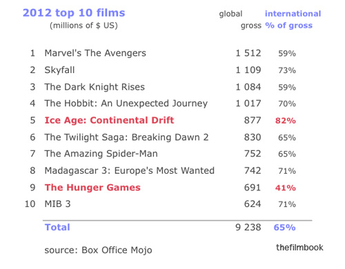 Top 10 film gross two thirds