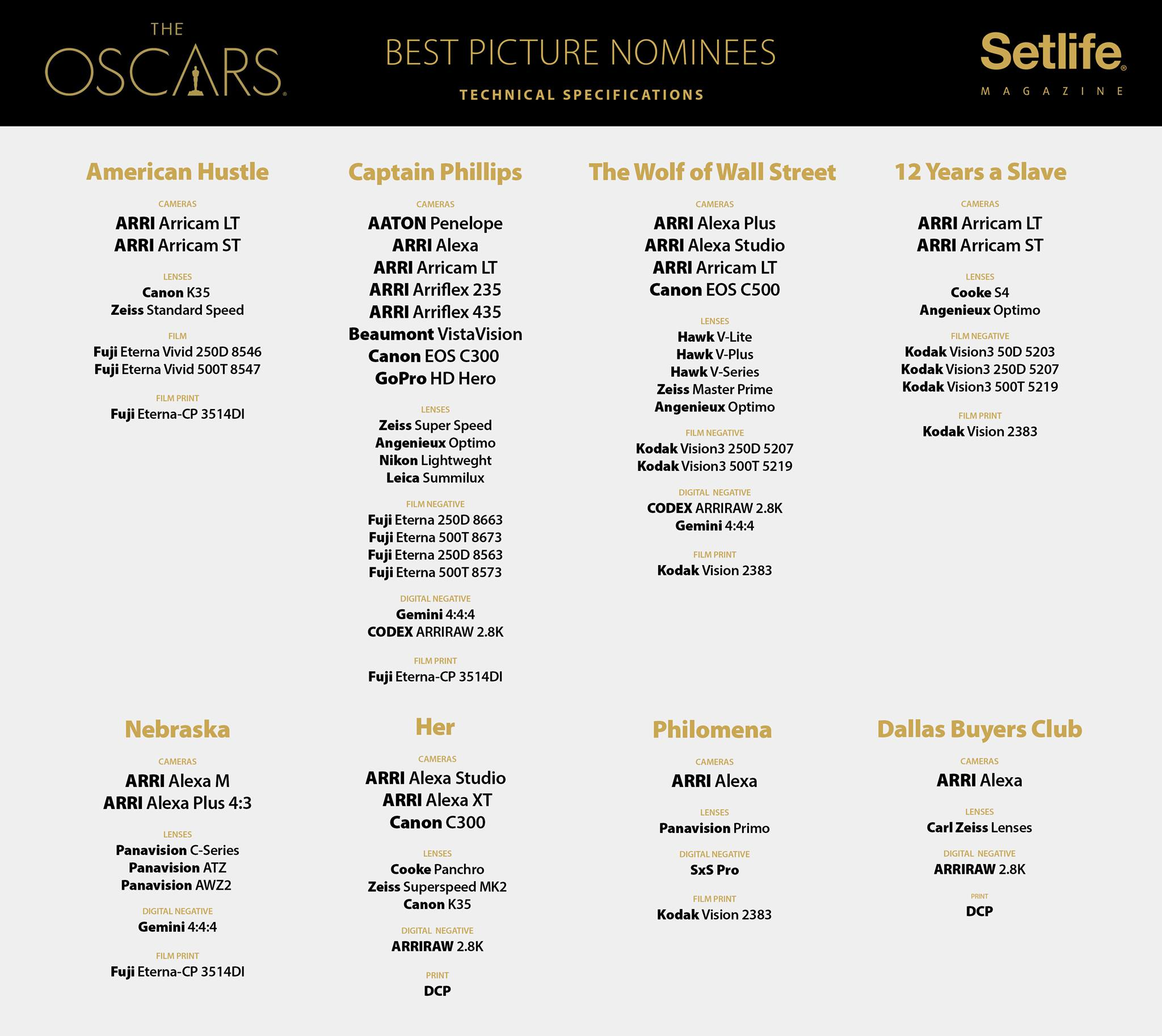Which cameras were used on the oscar nominated films of for Oscar awards winning movies