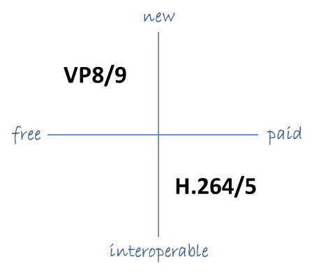 VP9 VS H265 and H264 Free vs Paid