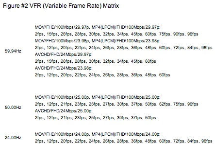 Panasonic GH4 4K Variable Frame Rate List