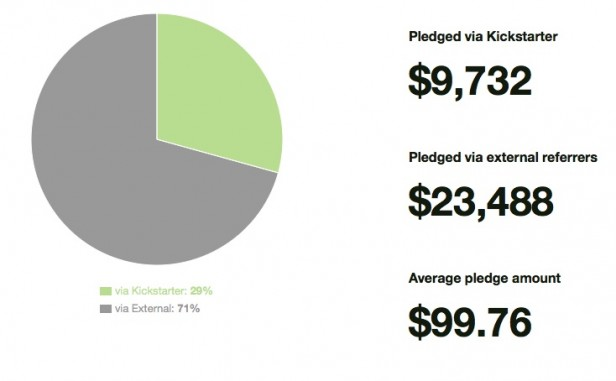 Pledges Kickstarter vs external referrers